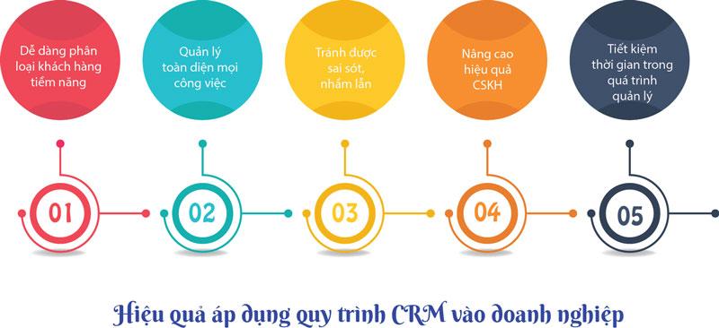Quy trình áp dụng hệ thống CRM vào doanh nghiệp