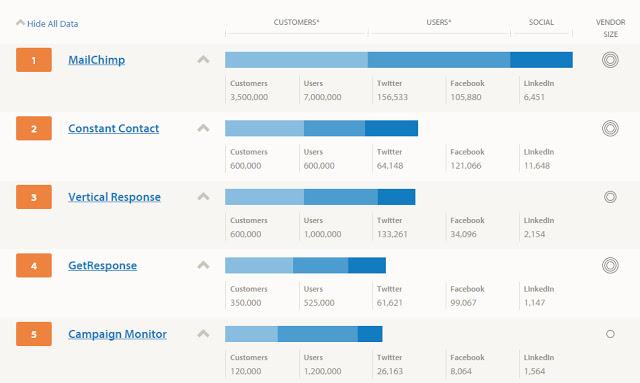 CRMVIET tích hợp Email Marketing MailChimp