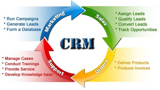 Hệ thống CRM giúp bạn quản lý tất cả khách hàng