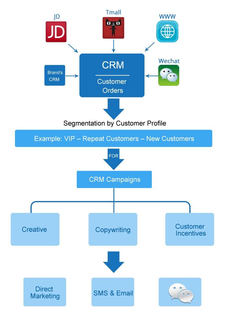 Phần mềm CRM miễn phí tốt nhất hiện nay