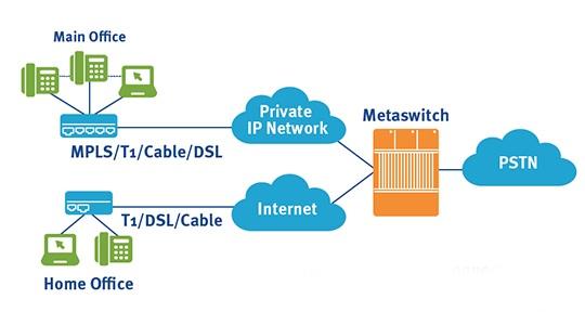 Lắp đặt tổng đài điện thoại IP