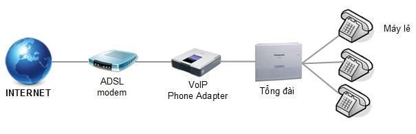 Tổng đài điện thoại nội bộ gọi miễn phí với điện thoại Analog