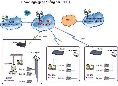 Tổng đài điện thoại nội bộ gọi miễn phí với IP PBX