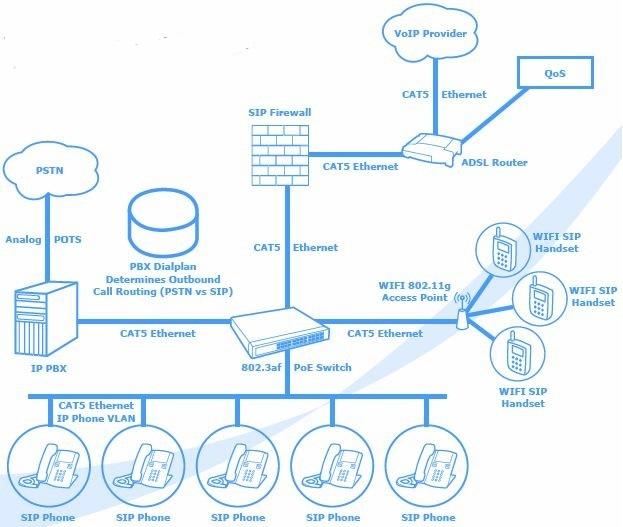 Tổng đài IP PBX là gì người dùng sử dụng như thế nào