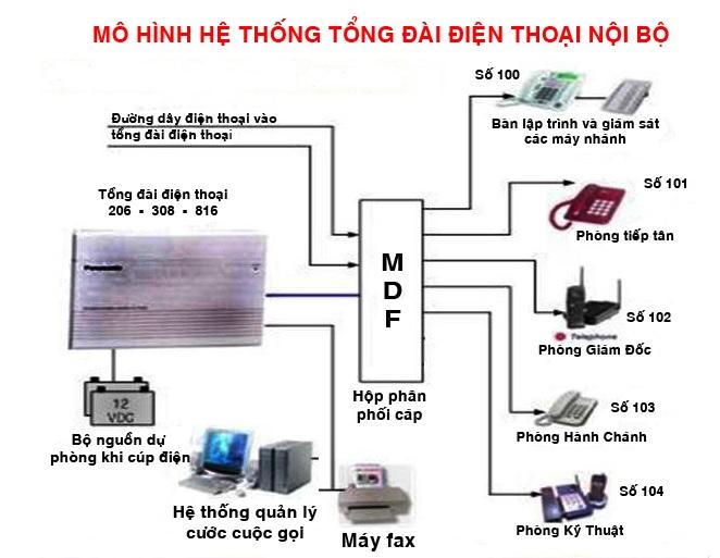 cách lắp đặt tổng đài điện thoại