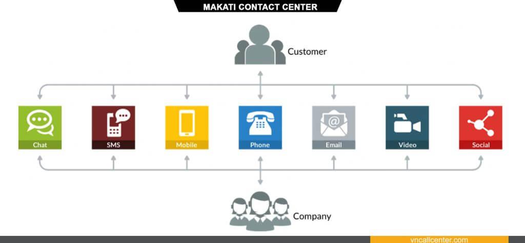 Quy trình Contact Center là gì