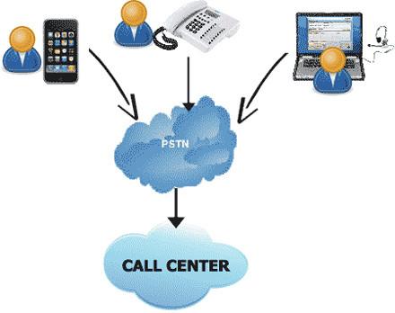 Tổng đài Call Center là gì