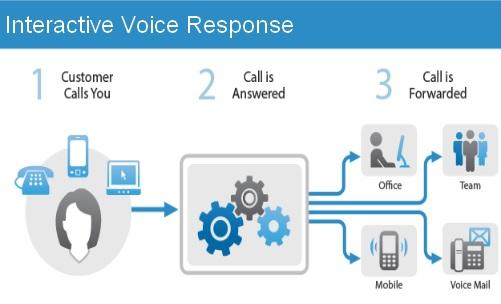 Tổng đài hỗ trợ tương tác tự động với công nghệ IVR