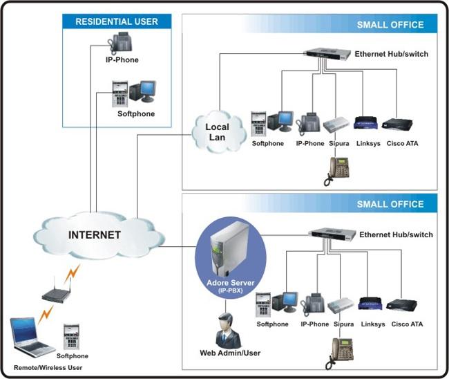 Tổng đài IP là gì