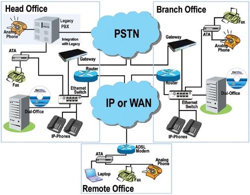 Tổng đài nội bộ Panasonic - Tổng đài IP phù hợp với doanh nghiệp