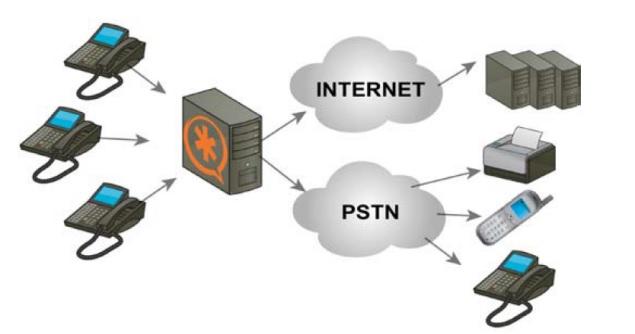 Tổng đài PBX phát triển theo hướng mã nguồn mở Asterisk
