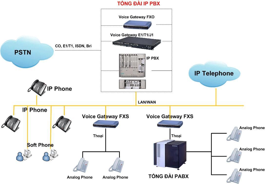 Tổng đài Voice IP thiết bị nào là trái tim của hệ thống