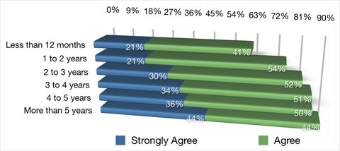 Doanh nghiệp càng làm Marketing trên MXH lâu dài, thì lượng traffic càng tăng nhiều.