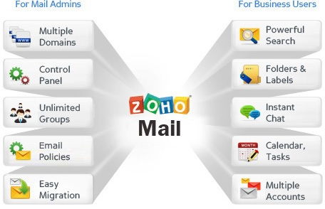 phần mềm email cho android