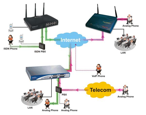 Hệ thống modem kết nối tổng đài