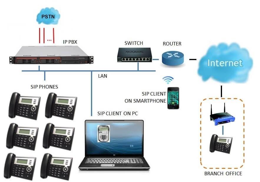 Lắp đặt hệ thống tổng đài điện thoại IP phần mềm