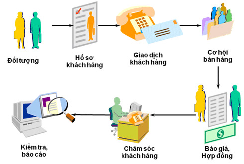 Xu hướng CRM vào chăm sóc khách hàng