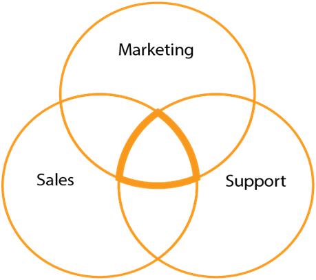 Logo CrmViet là sự kết hợp của 3 yếu tố: Sales, Marketing, Support