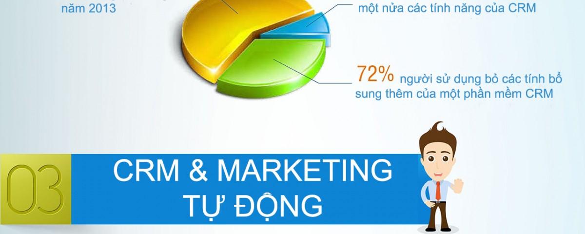 Infographic về tầm quan trọng của CRM đối với các doanh nghiệp