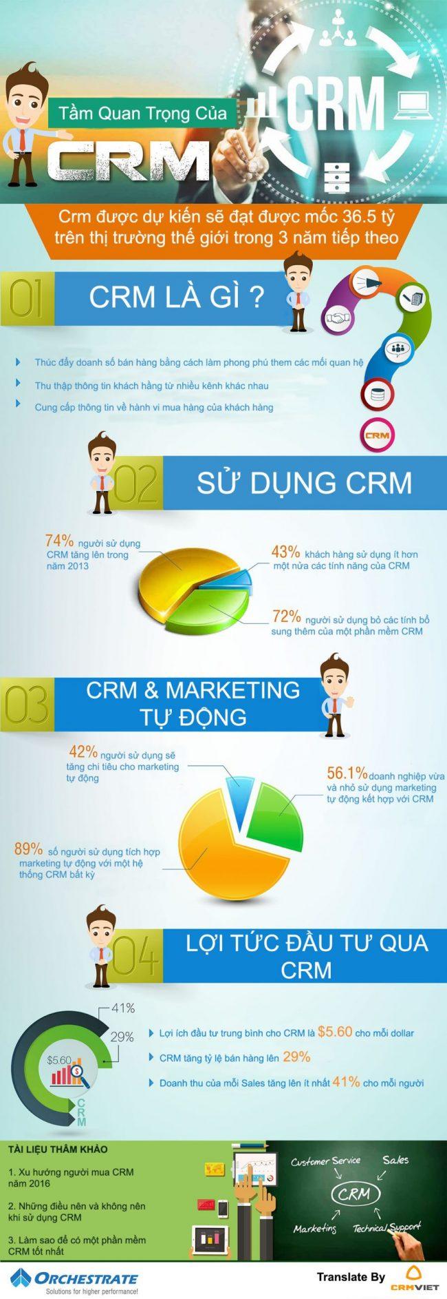 tầm quan trọng của CRM đối với các doanh nghiệp