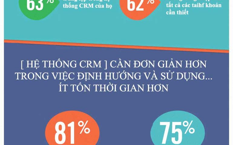 nhap-du-lieu-cho-nguoi-dung-phan-mem-crm-2