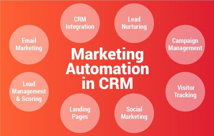 Phần mềm Marketing Automation là gì