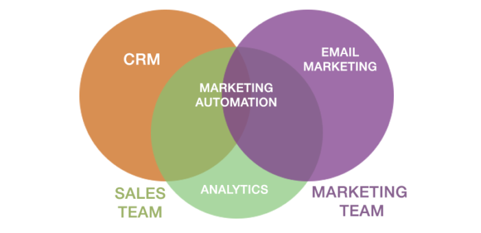 marketing automation là gì 1