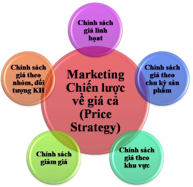 quy trình marketing