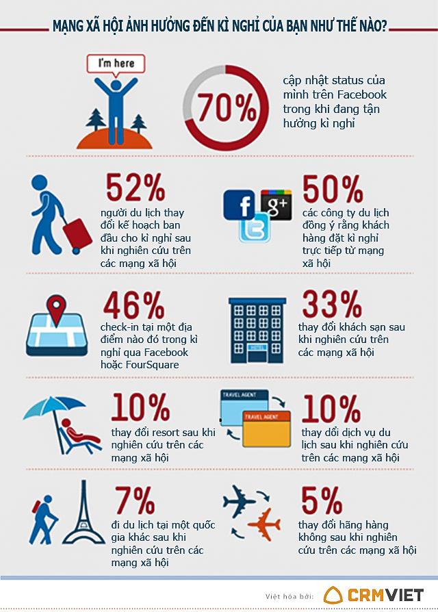 mạng xã hội ảnh hưởng đến du lịch