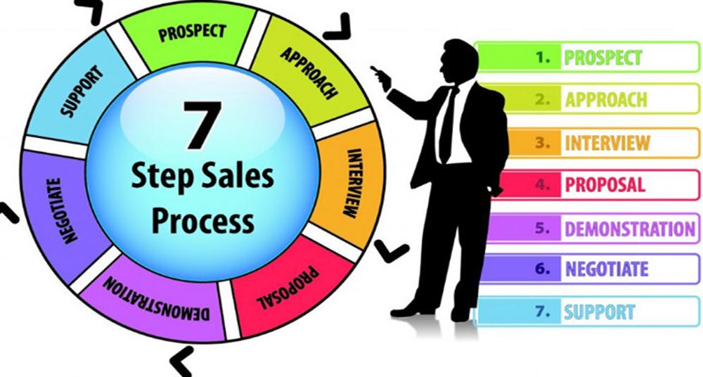 Quy trình bán hàng chuyên nghiệp cho doanh nghiệp