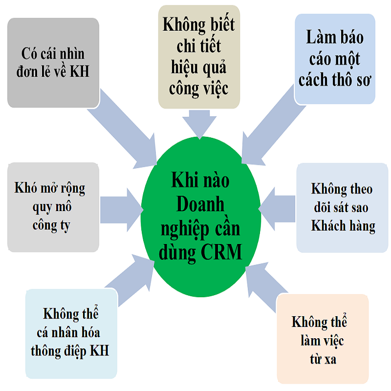 Khi-nao-can-dung-CRM