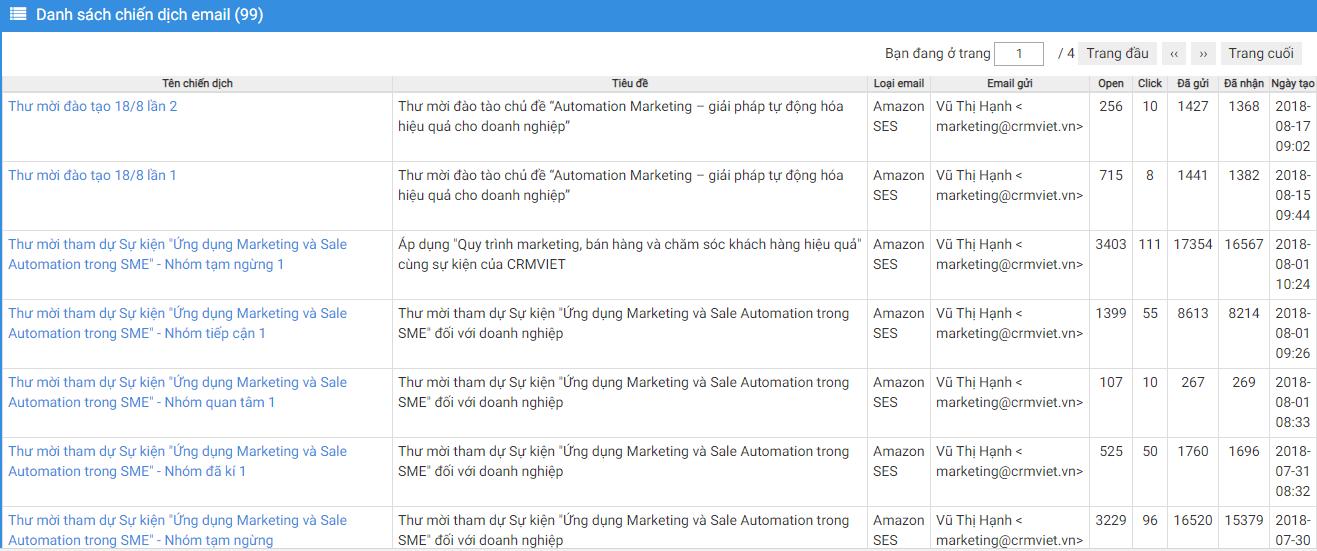 danh-gia-hieu-qua-email-marketing