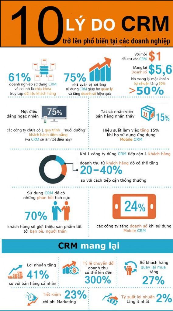 10 lý do khiến CRM trở lên phổ biến tại các doanh nghiệp