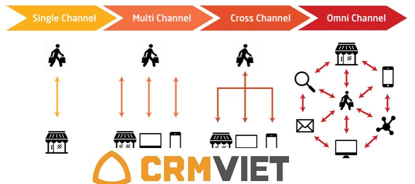 CRM tích hợp bán hàng đa kênh Omini Chanel