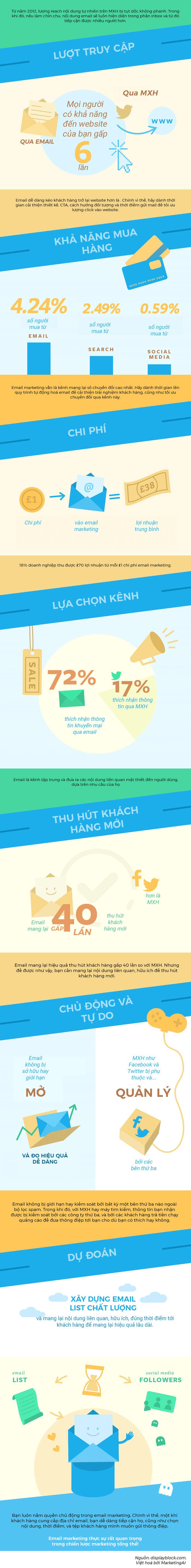 Vai trò của Email Marketing