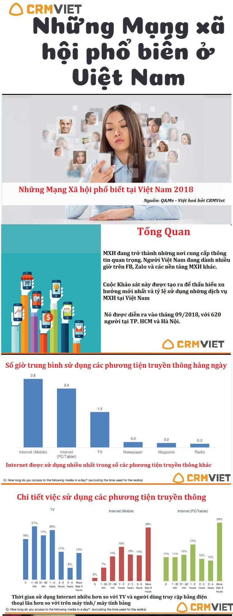 infographic-ve-mang-xa-hoi-1