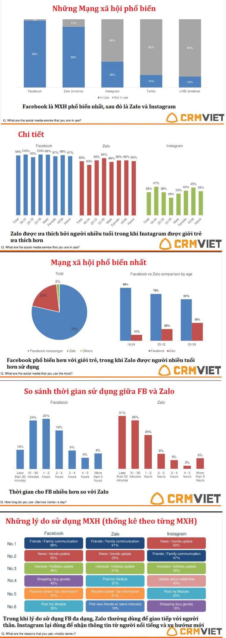 infographic về mạng xã hội