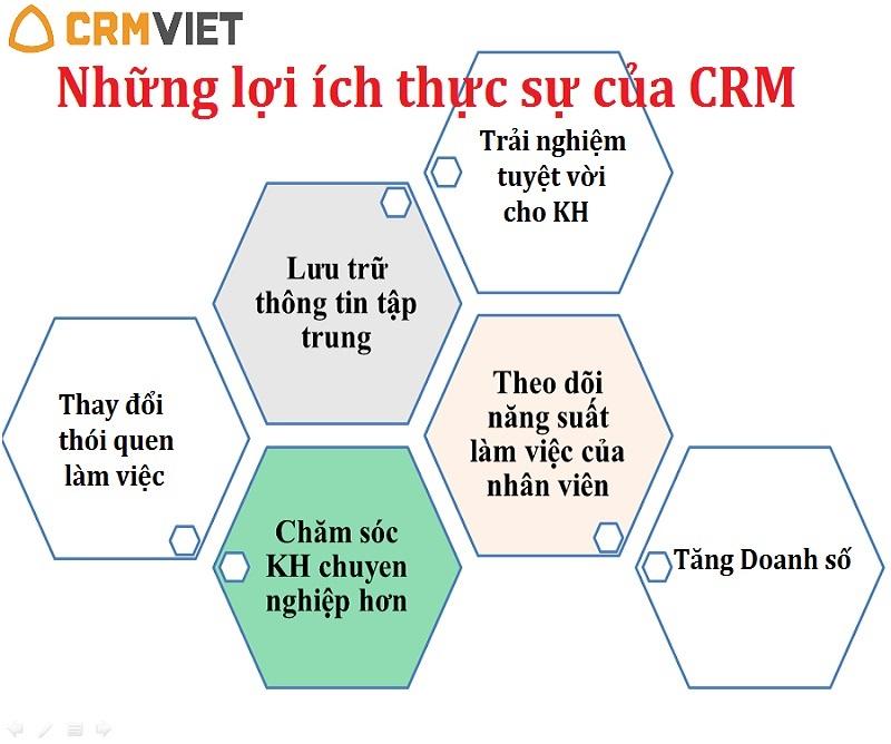 Những lợi ích thực sự của CRM