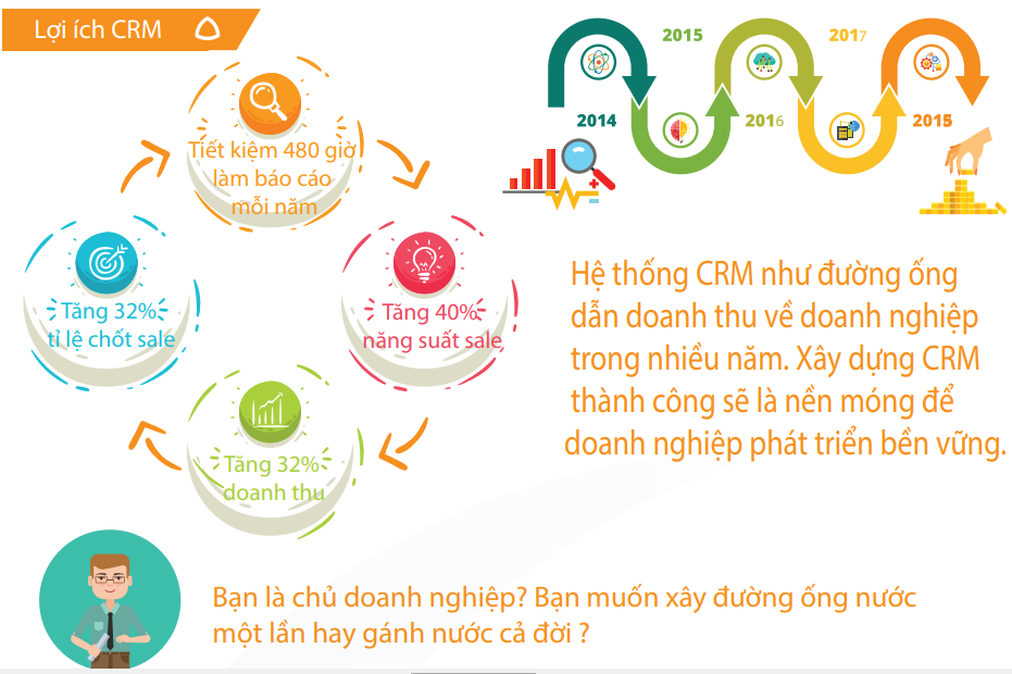 Phần mềm quản lý khách hàng CRMViet