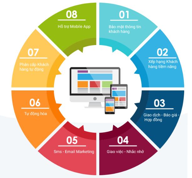 Phần mềm quản lý và chăm sóc khách hàng CRMVIET