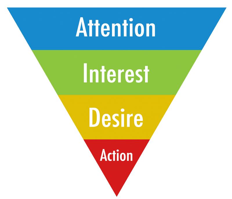 mô hình AIDA trong PR Marketing là gì