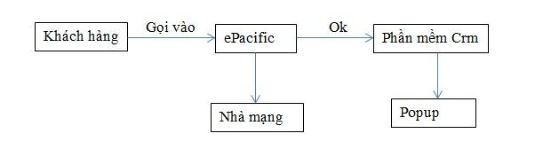 quy trình tích hợp tổng đài