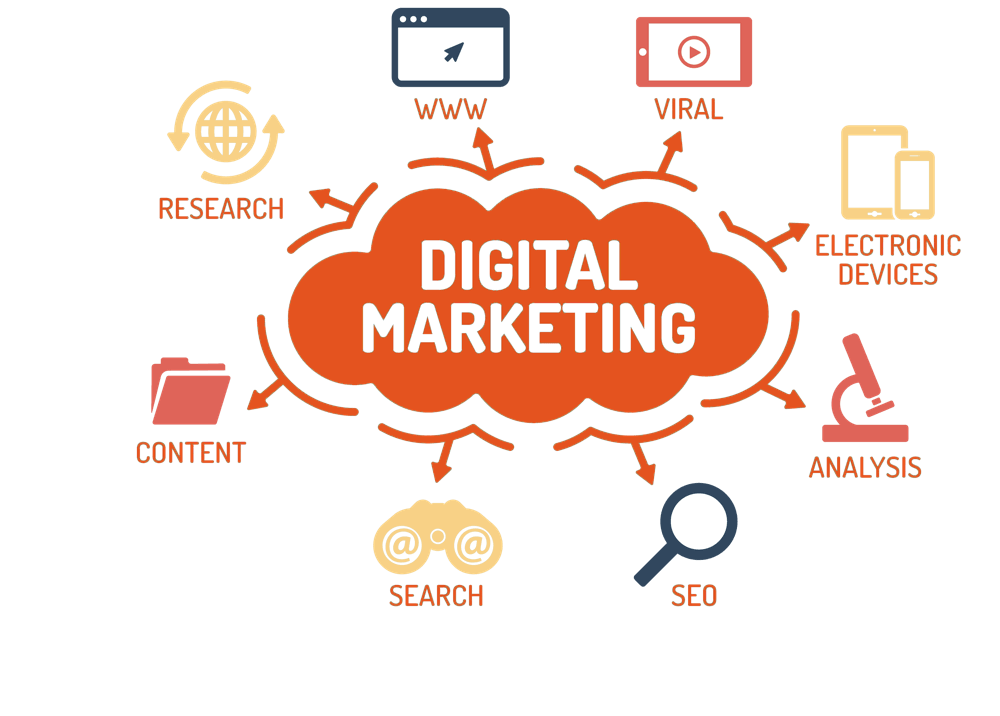 chiến lược digital marketing