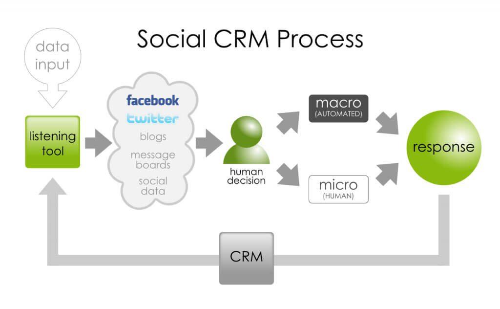 Tìm hiểu về quy trình triển khai Social CRM