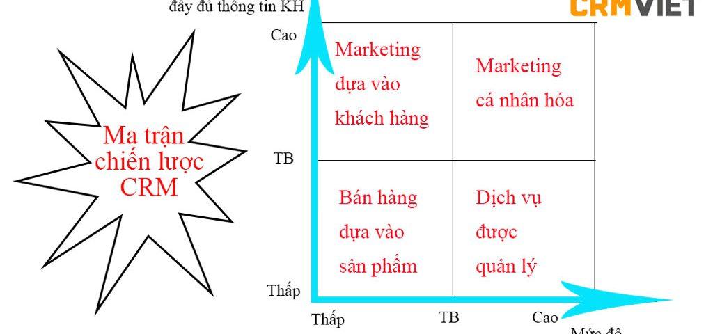 Ma trận chiến lược CRM