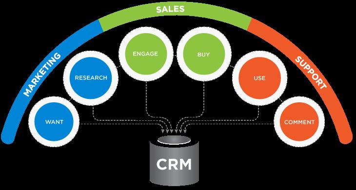 Lợi ích quản trị quan hệ khách hàng crm là gì