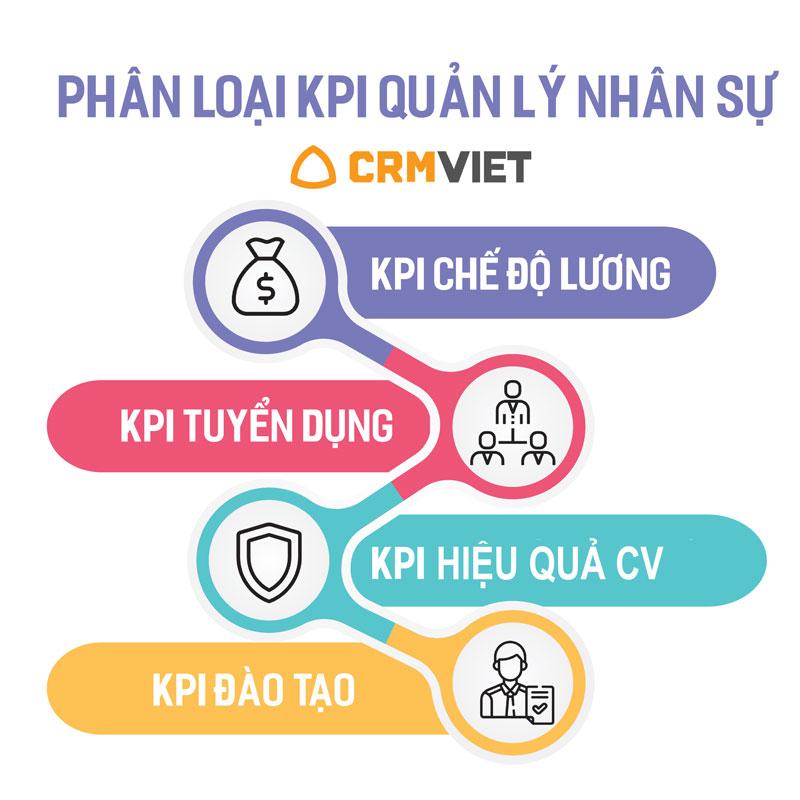 Các chỉ tiêu đánh giá theo KPI cho nhân sự