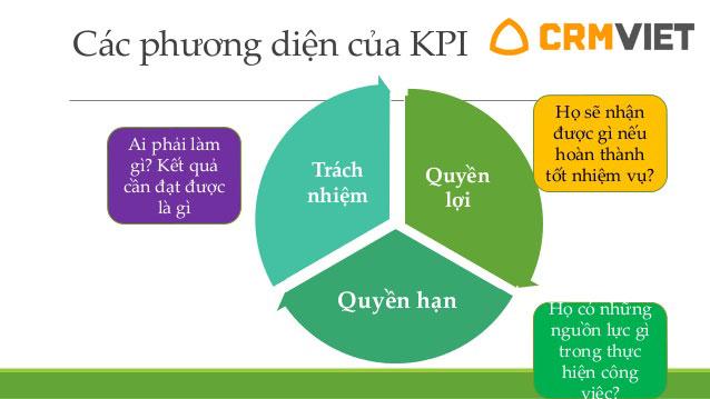 Cách thức xây dựng hệ thống đánh giá kpi