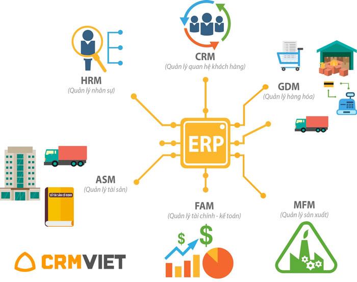 Phần mềm ERP là gì