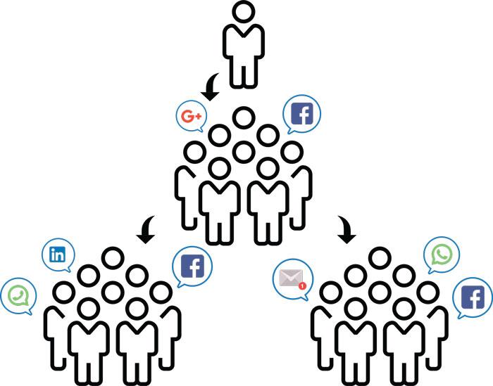 CrmViet - Đánh giá sự hài lòng của khách hàng bằng tỷ lệ giới thiệu khách hàng mới